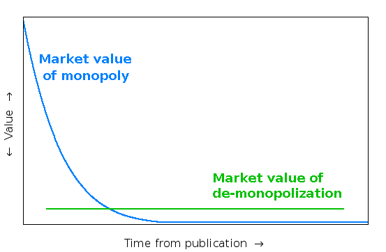 Liberation point: monopoly value vs liberation value, over time