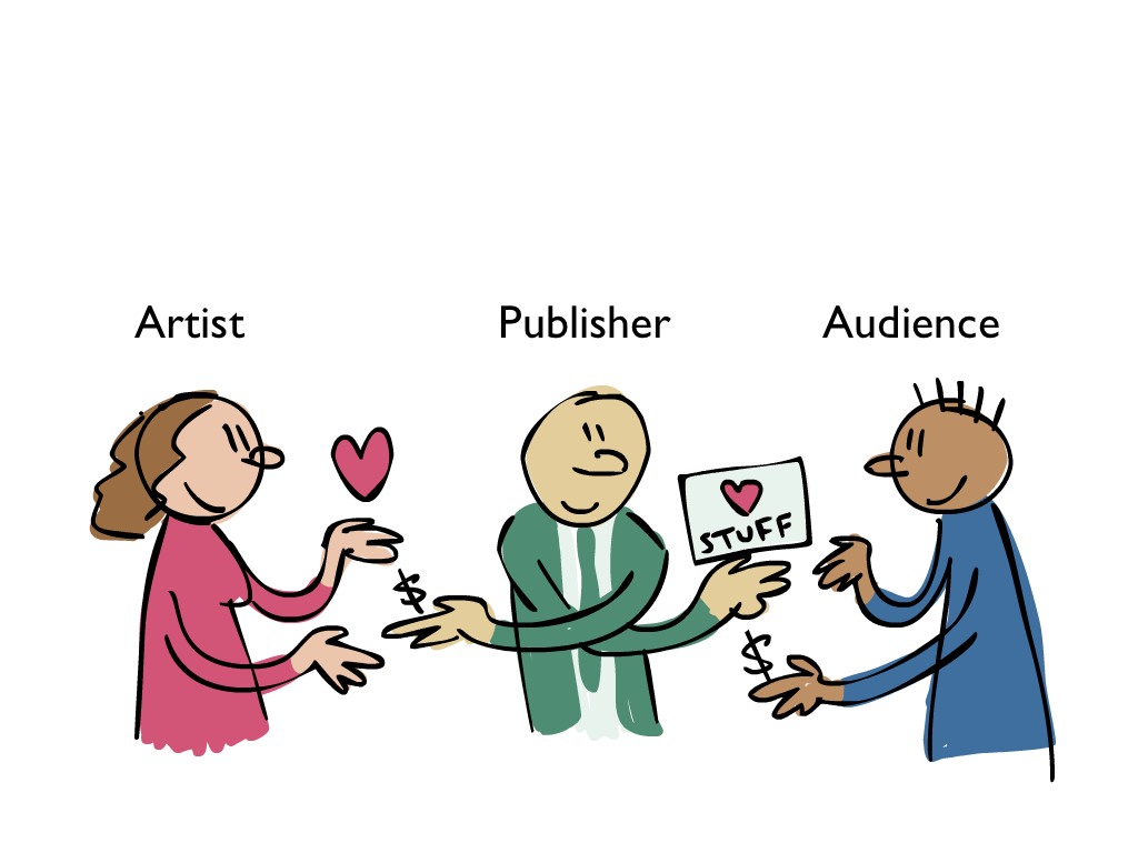 publisher as exchange agent between artist and audience