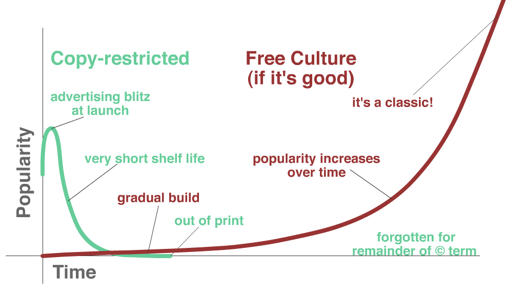 graph comparing free culture growth with restricted culture growth